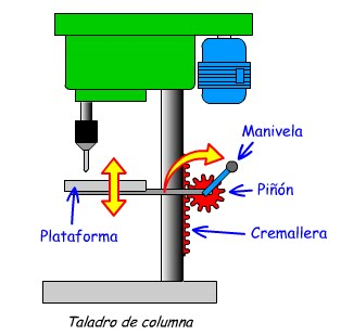 Elementos de m quinas 2 tecnolog a industrial - Taladradora de columna ...