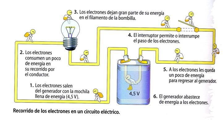 Circuito Que Tenga Un Interruptor Una Pila Y Una Bombilla : Conceptos básicos de electricidad tecnología